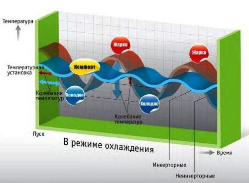 Эра инверторных кондиционеров | uniclima.ru